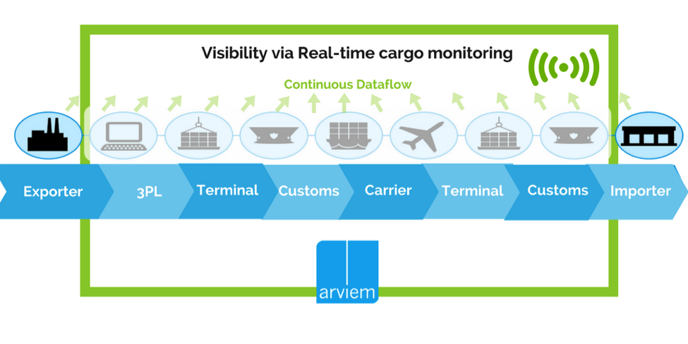 An infographic of supply chain management nowadays using IoT solutions