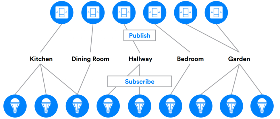 a graphical representation of how different rooms of the house can connect