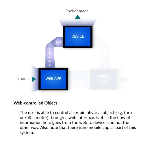 Web Controlled Object
