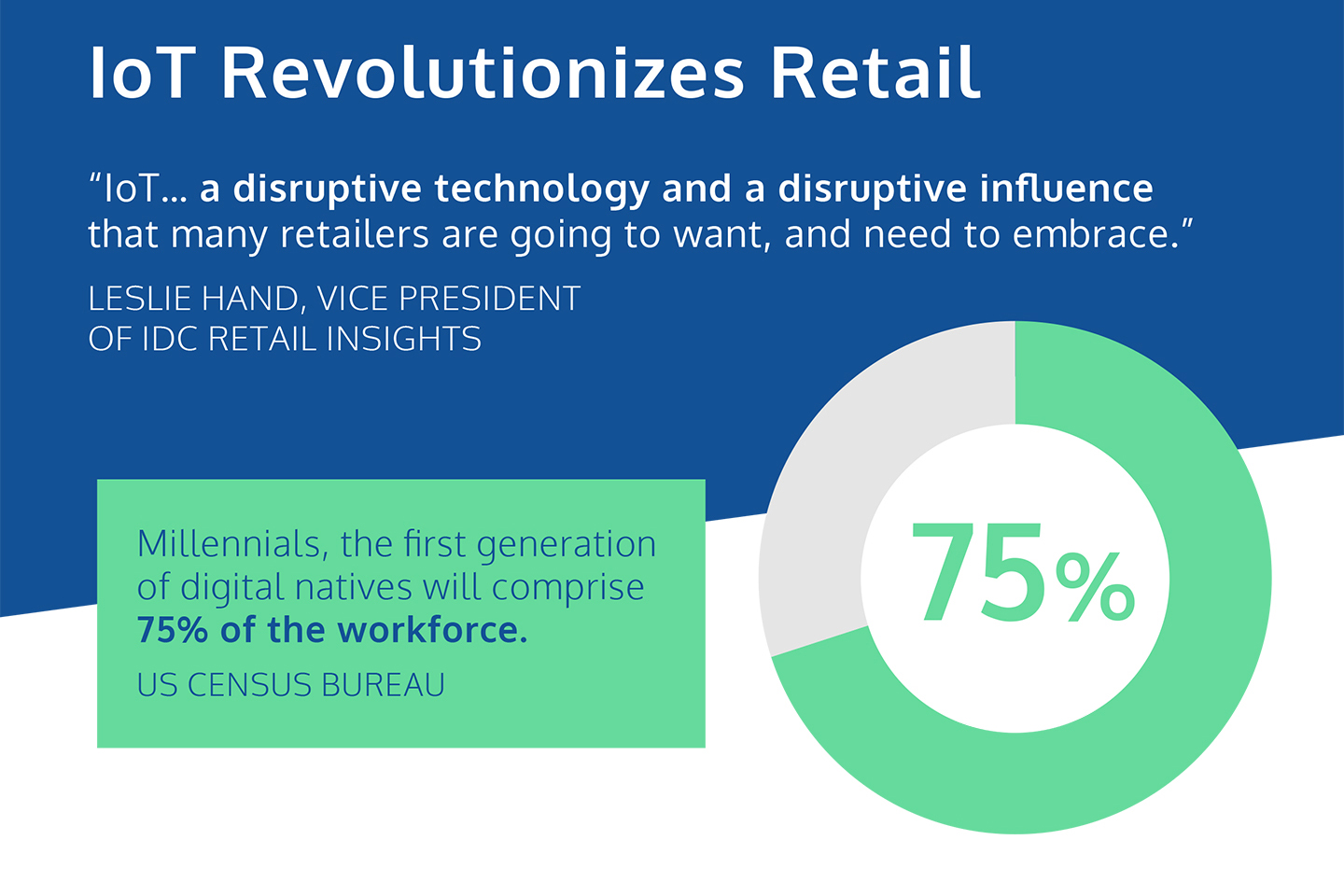 'IoT... a disruptive technology and disruptive influence, that many retailers are going to want and need to embrace.'