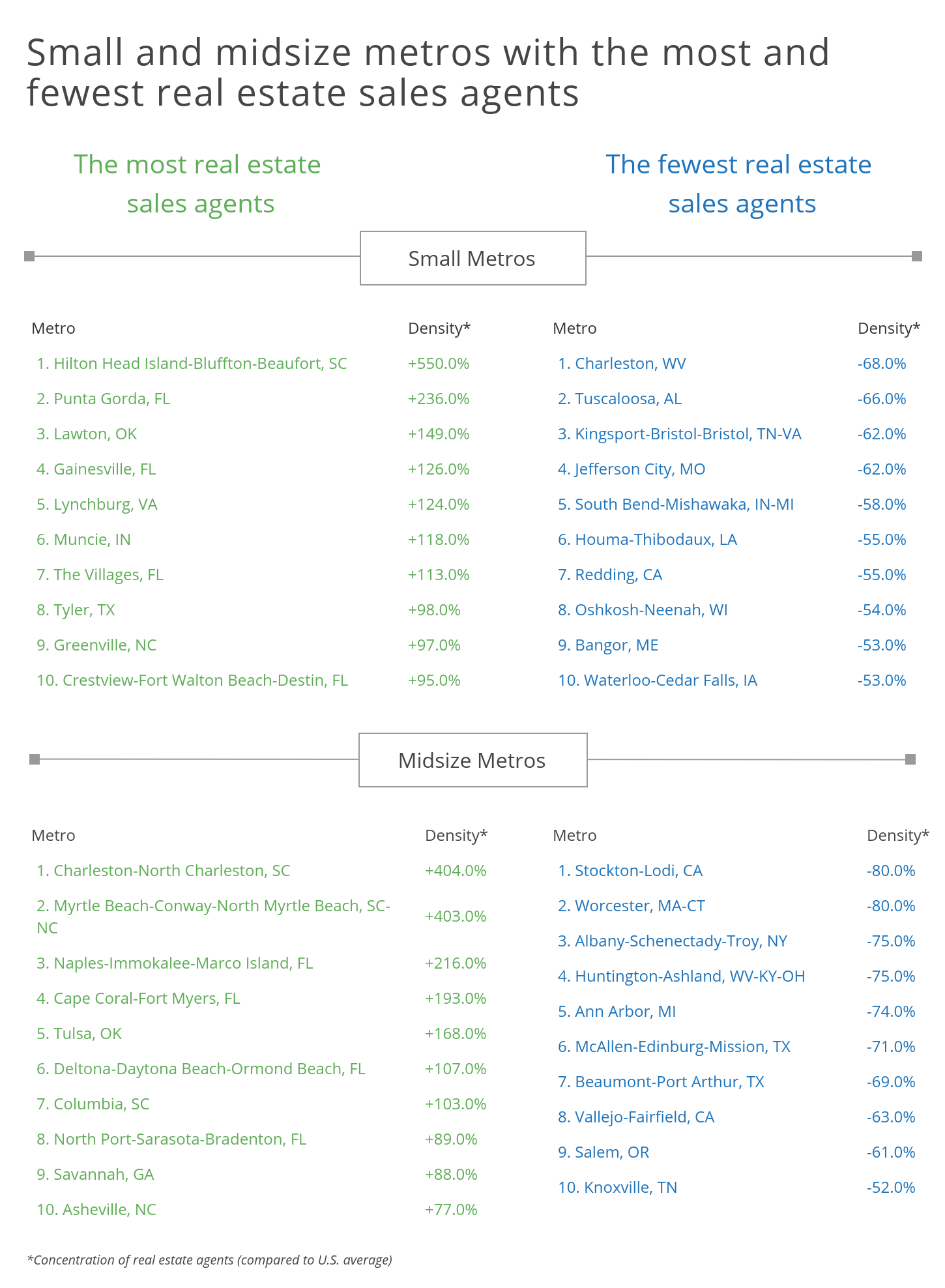 Top Paying Small and Midsize Metros