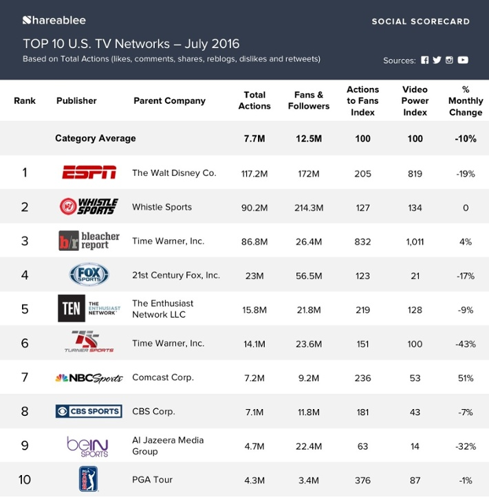 TEN Ranked In TOP 5 For Most Socially Engaged U.S. Sports