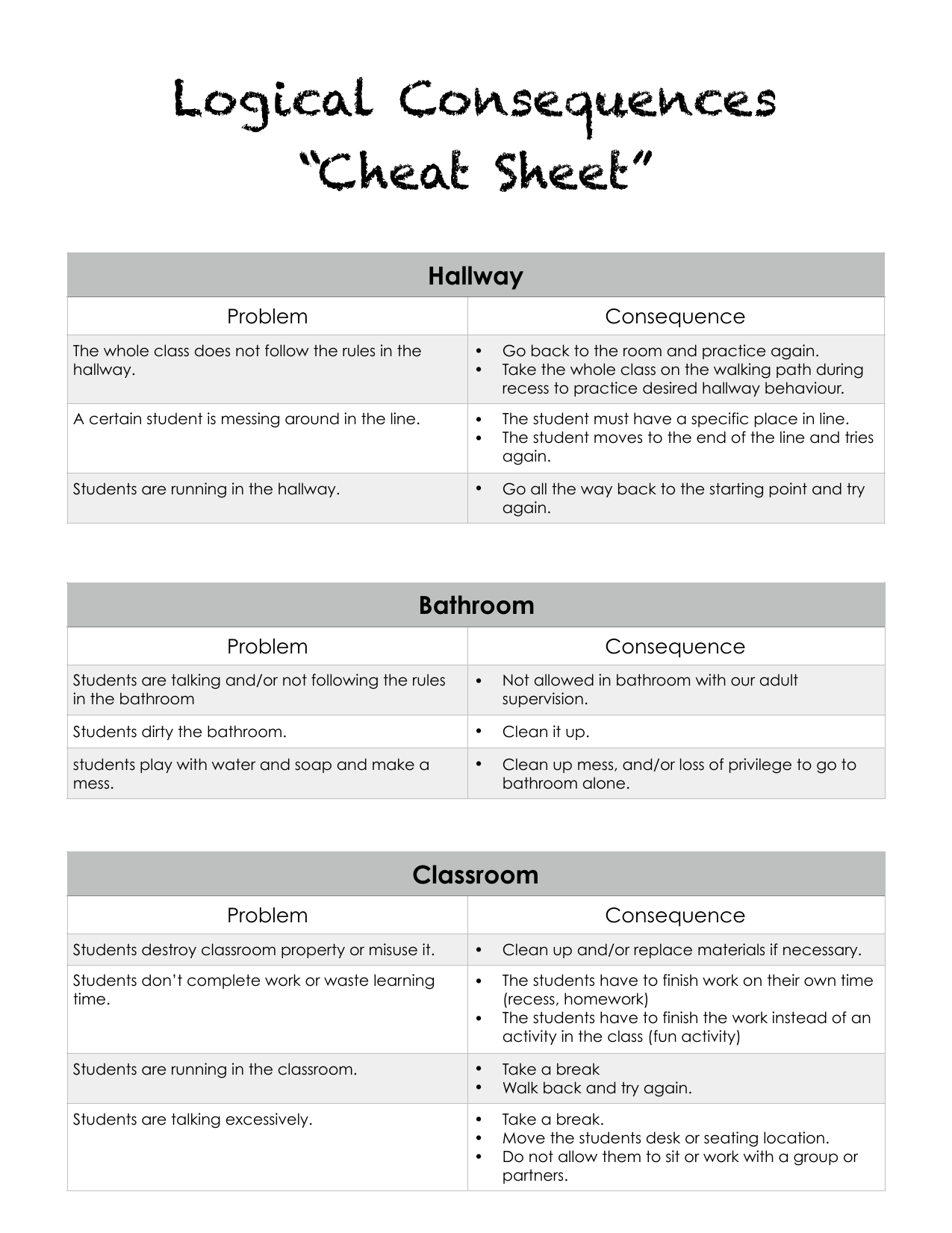 Logical Consequences Cheat Sheet Resource Preview