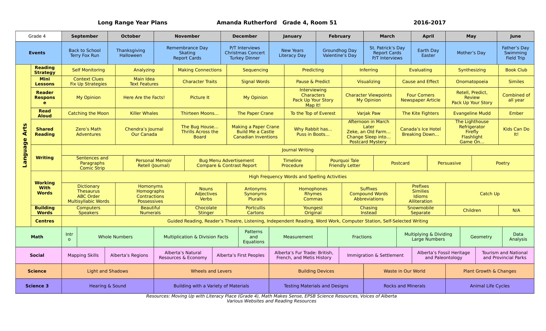 1 3 5 year plan template - browse our grade 4 social studies resources ninja plans