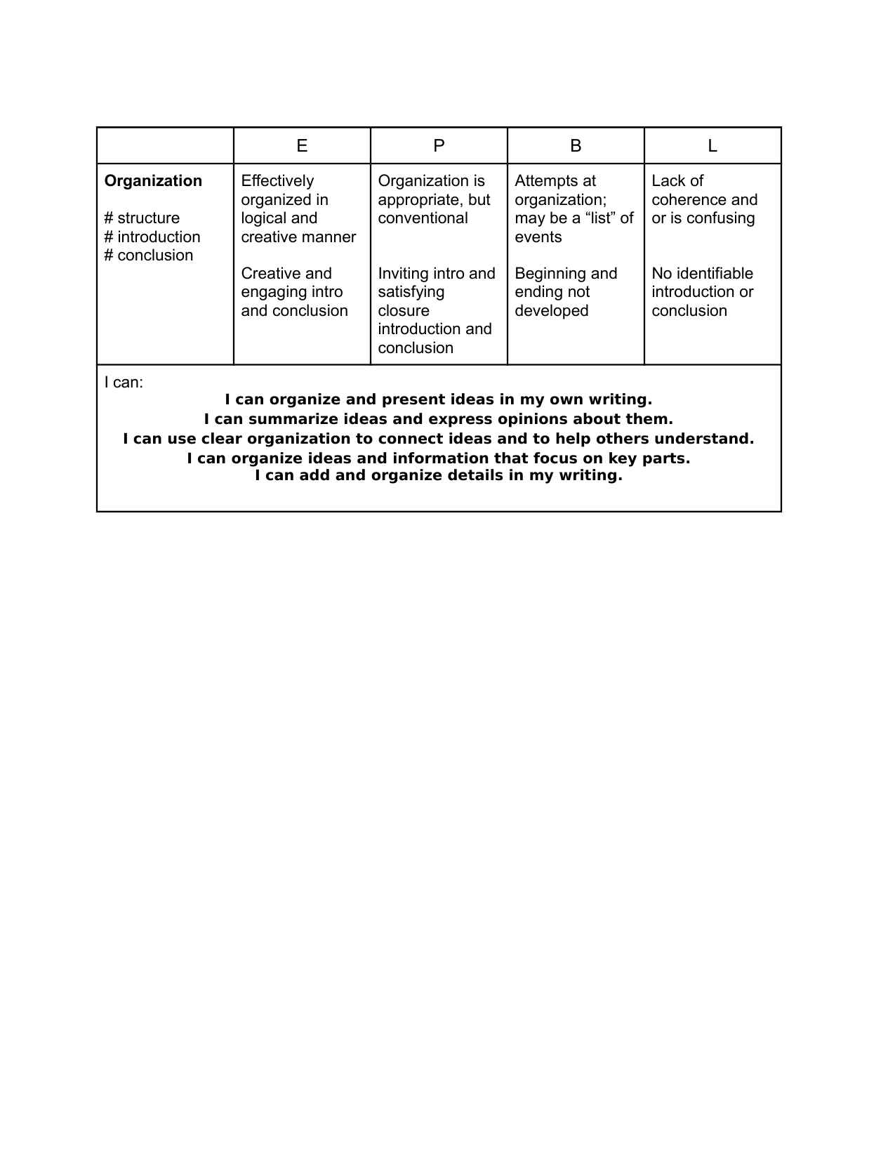 Organization writing rubric Resource Preview