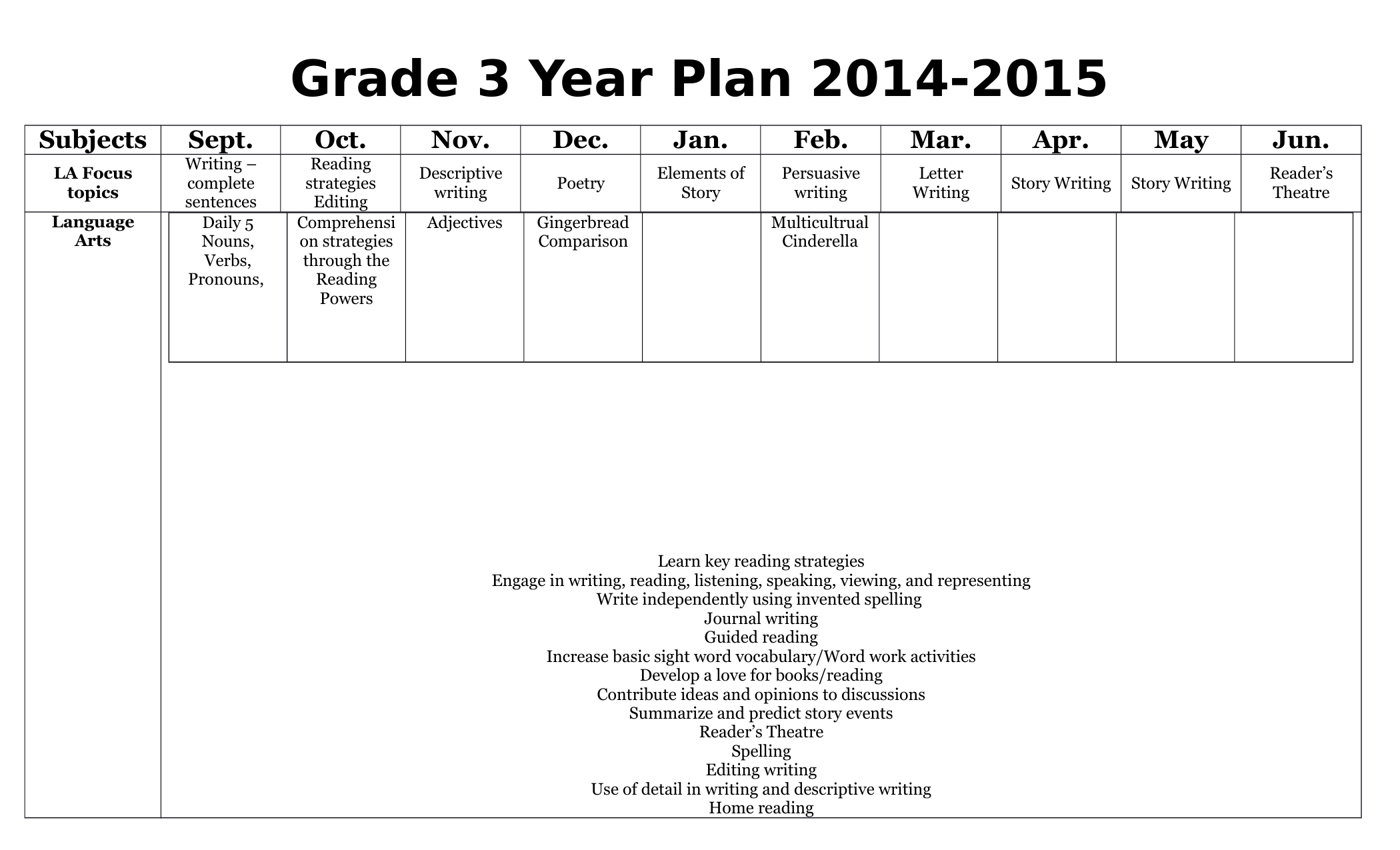 Long range plans for Grade 3 Resource Preview