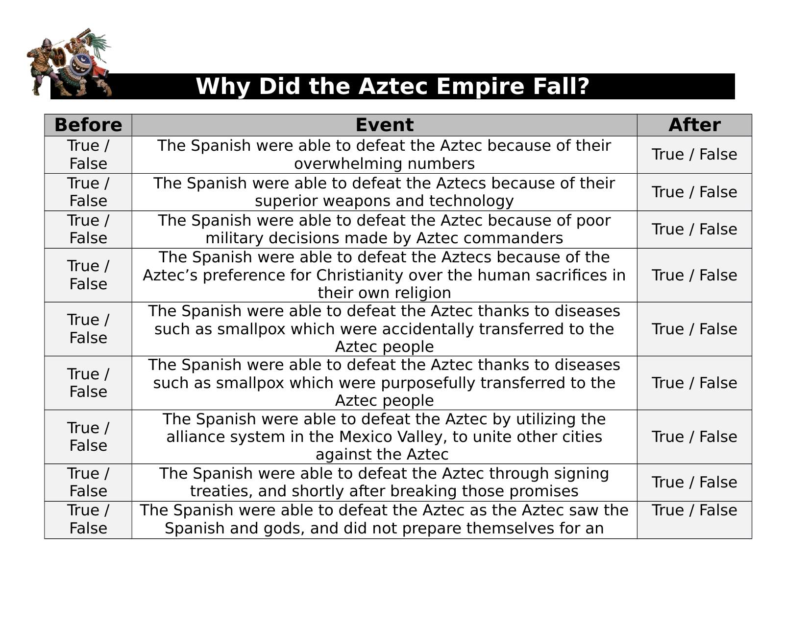 Why did the Aztec Empire Fall Anticipation Guide Resource Preview