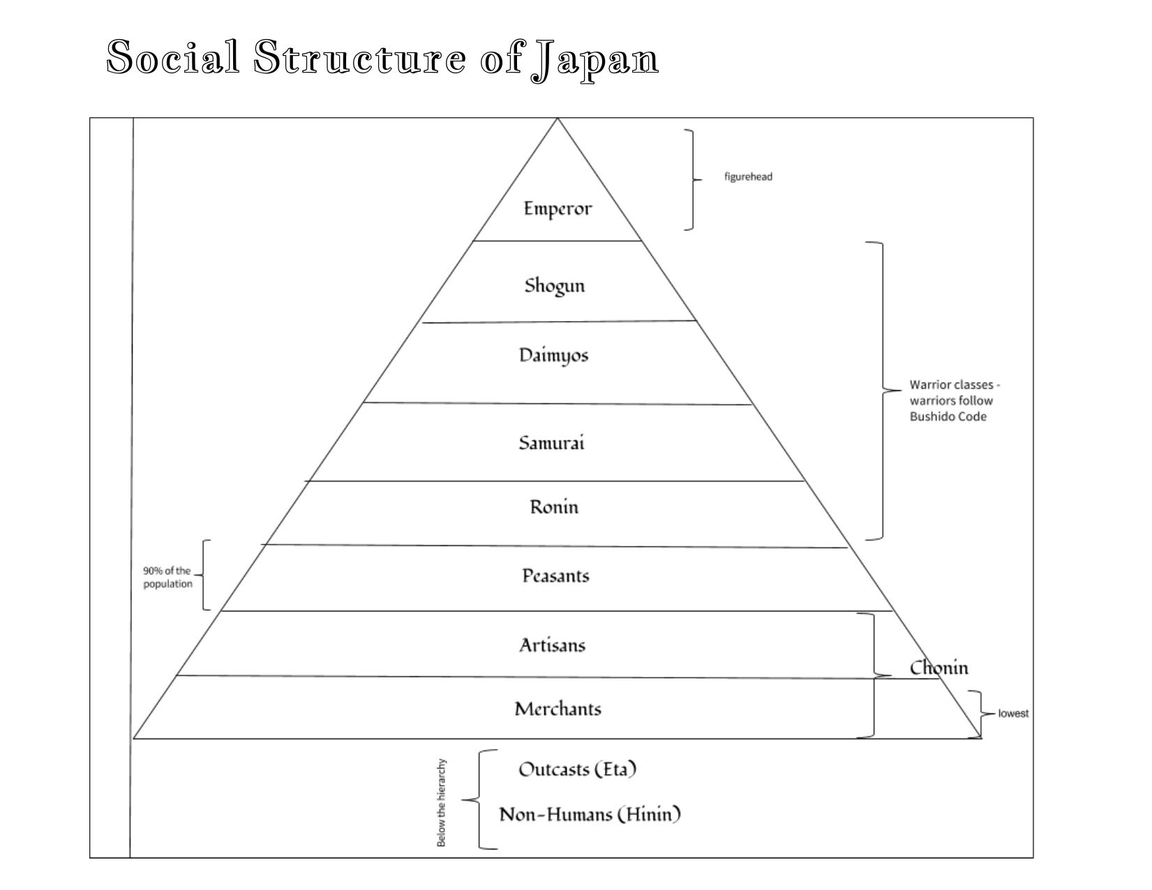 Japanese Hierarchy Interactive Notebook Page Resource Preview