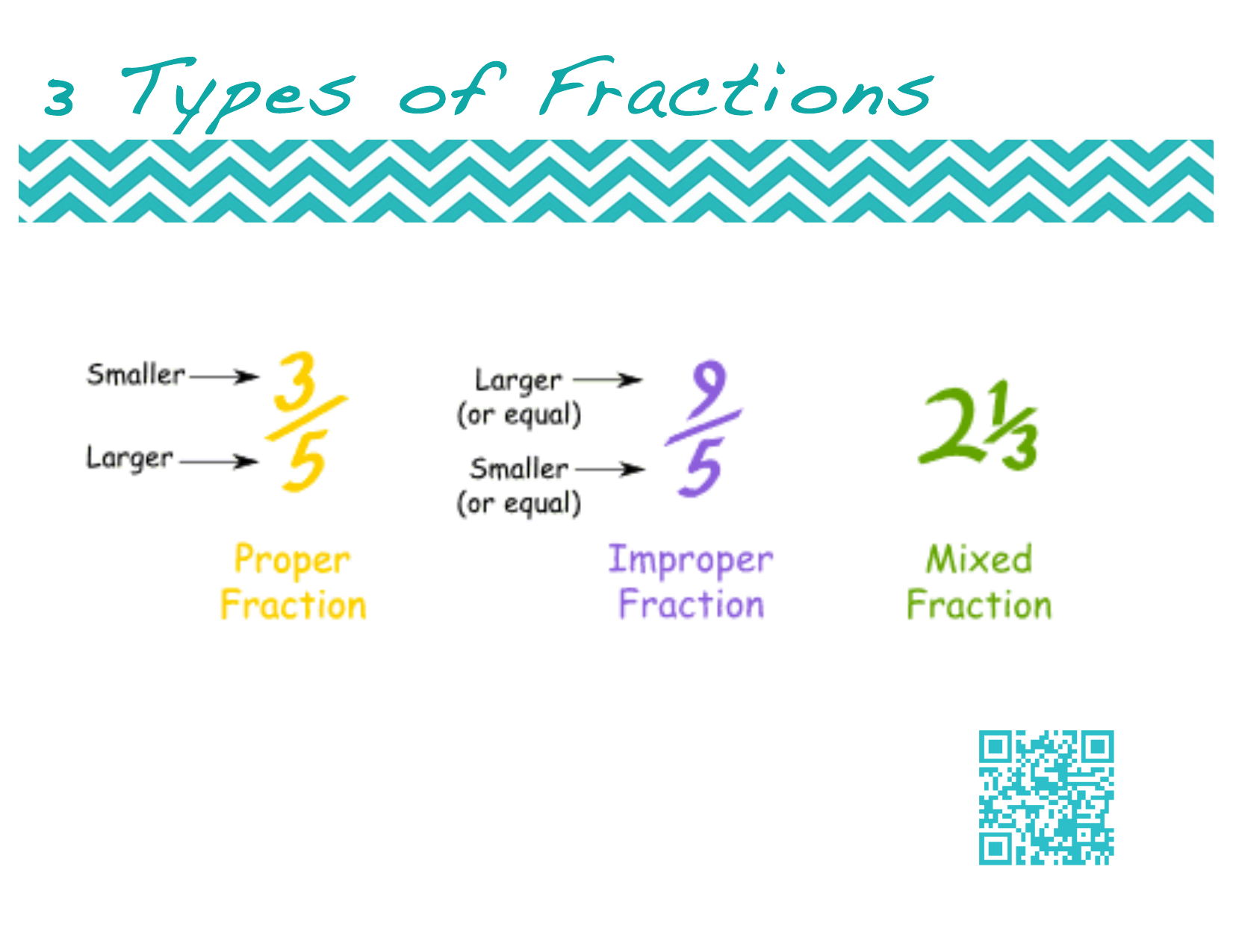 Rational Numbers Posters Resource Preview