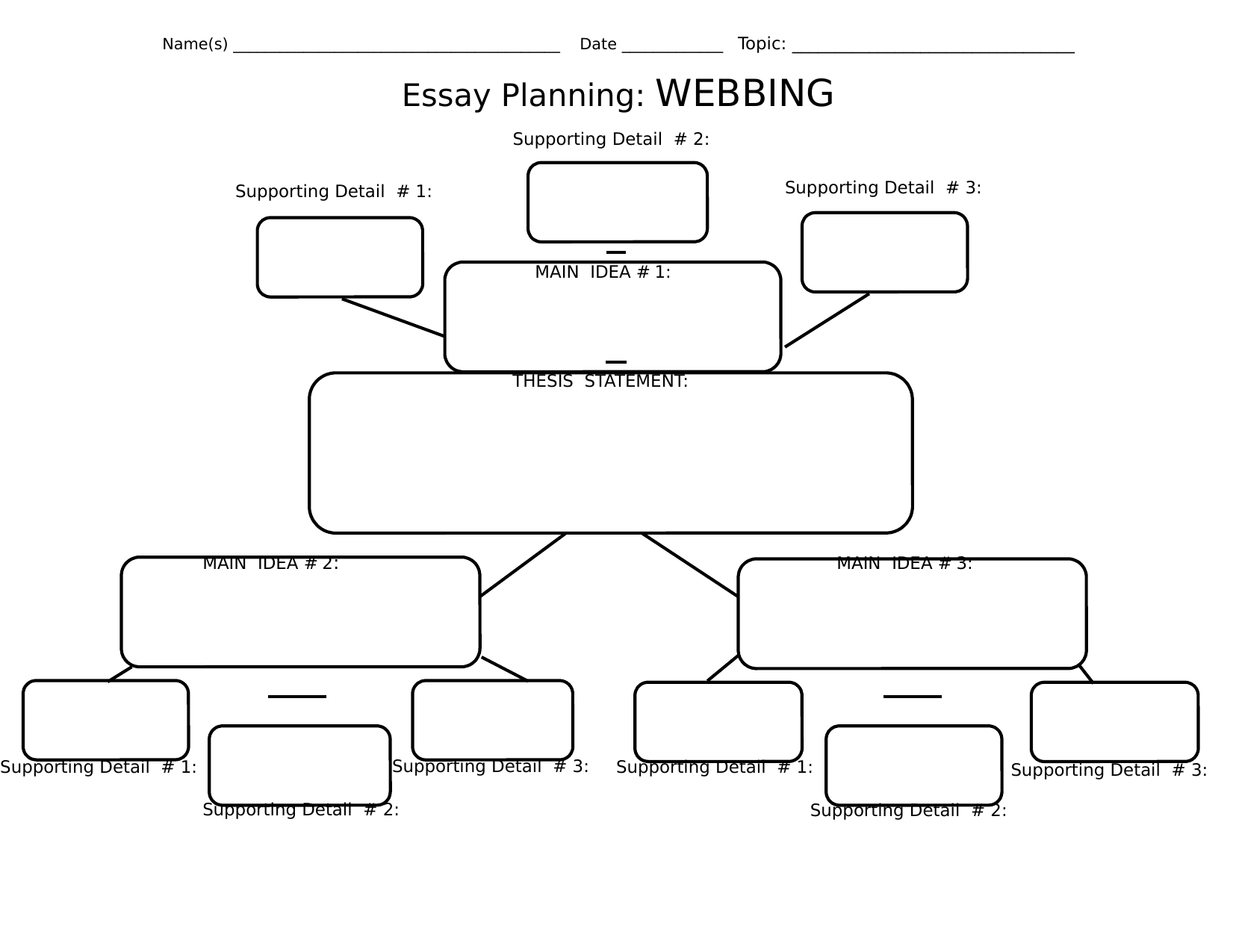 planning english essay Preparing an essay answer it is obviously going to make a difference whether you are writing the essay for an examination or as coursework, how many words you are expected to write and - in the.
