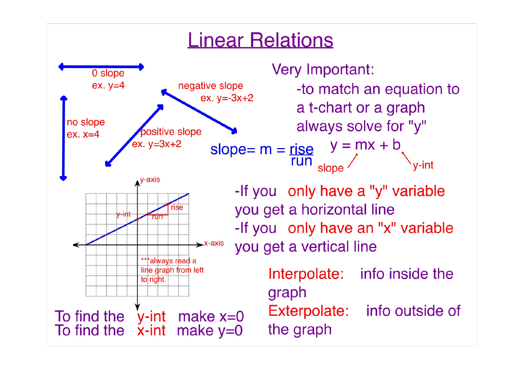 Linear Relations Posters Resource Preview