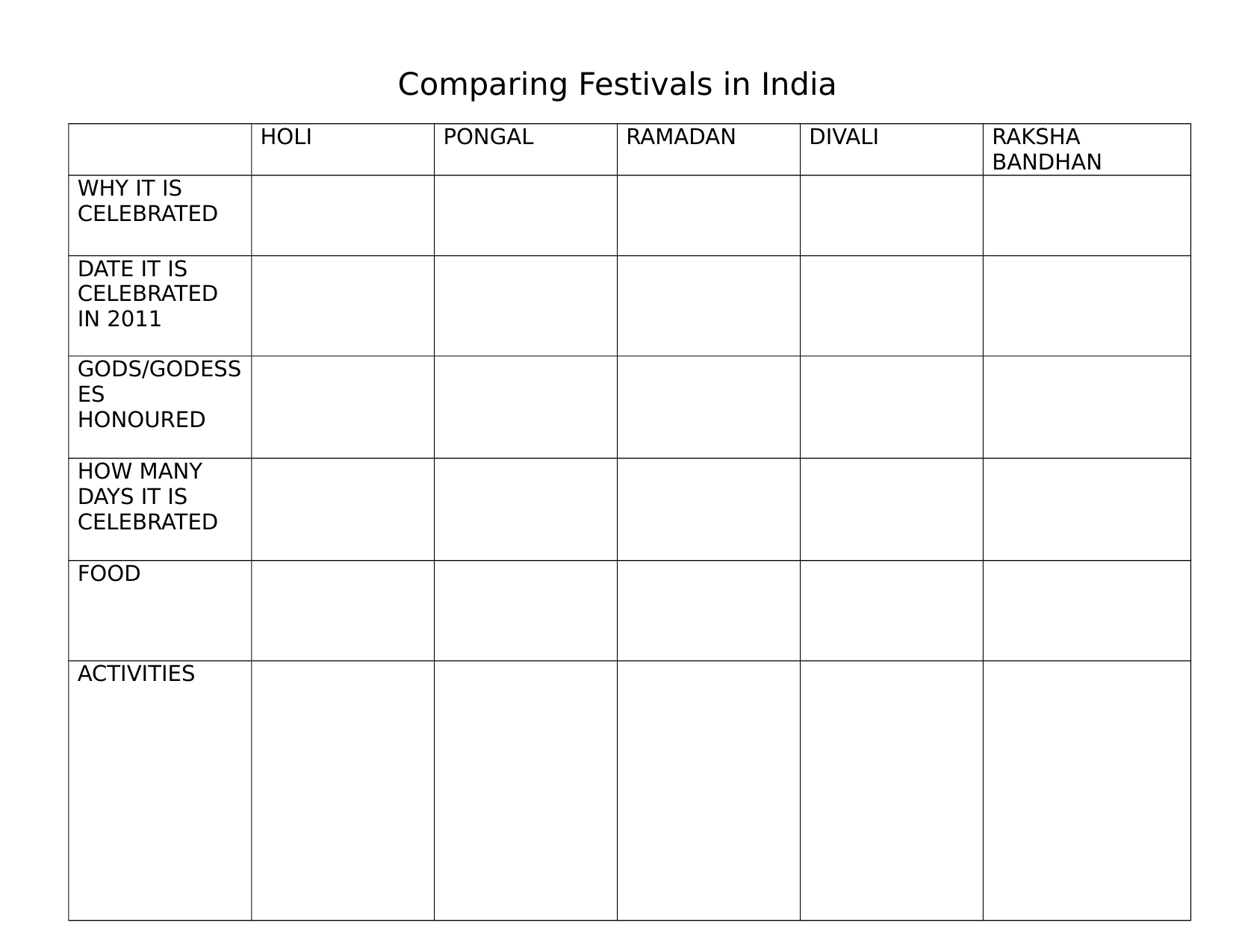 Comparing Festivals in India Resource Preview