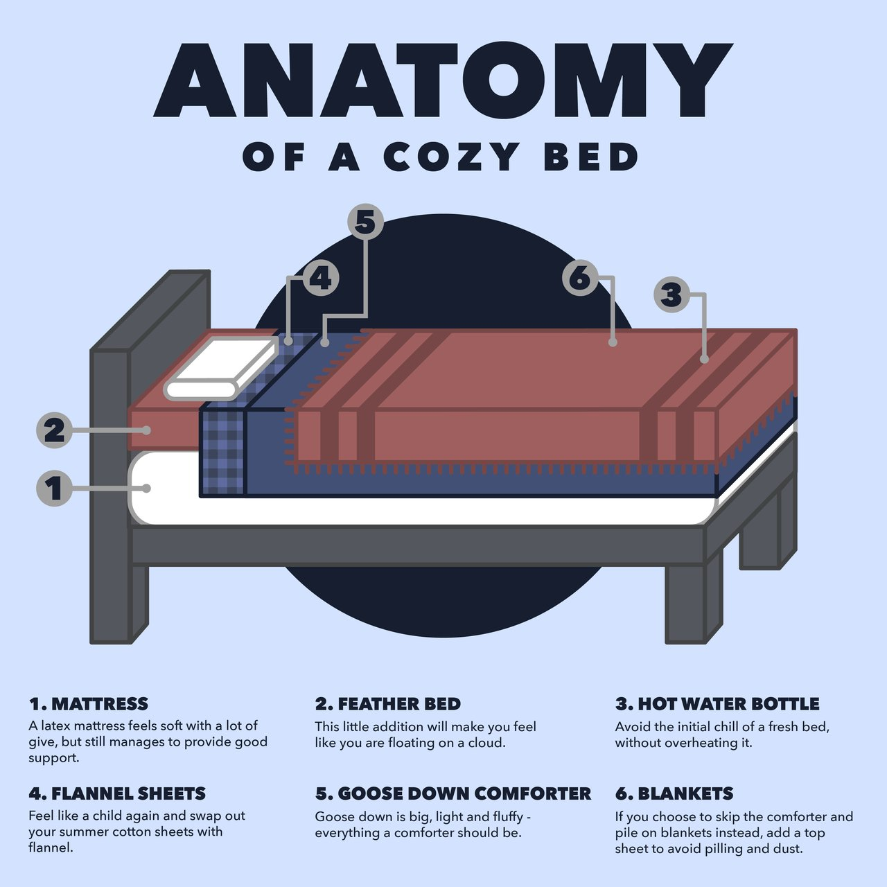 Anatomy Of A Cozy Bed The Accent