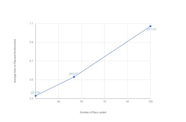 NumberOfRaysGraph