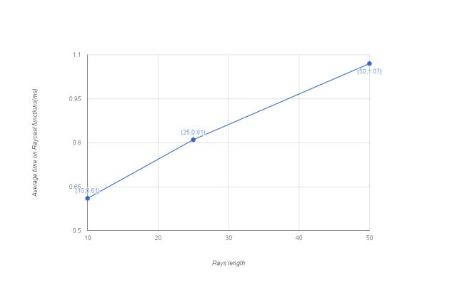 RaysLengthGraph