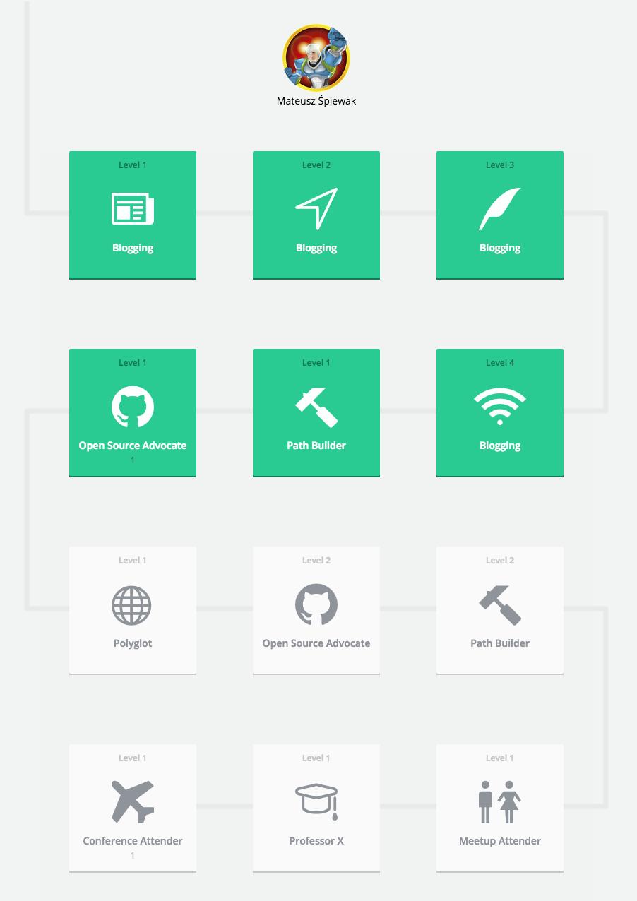 PtU interface