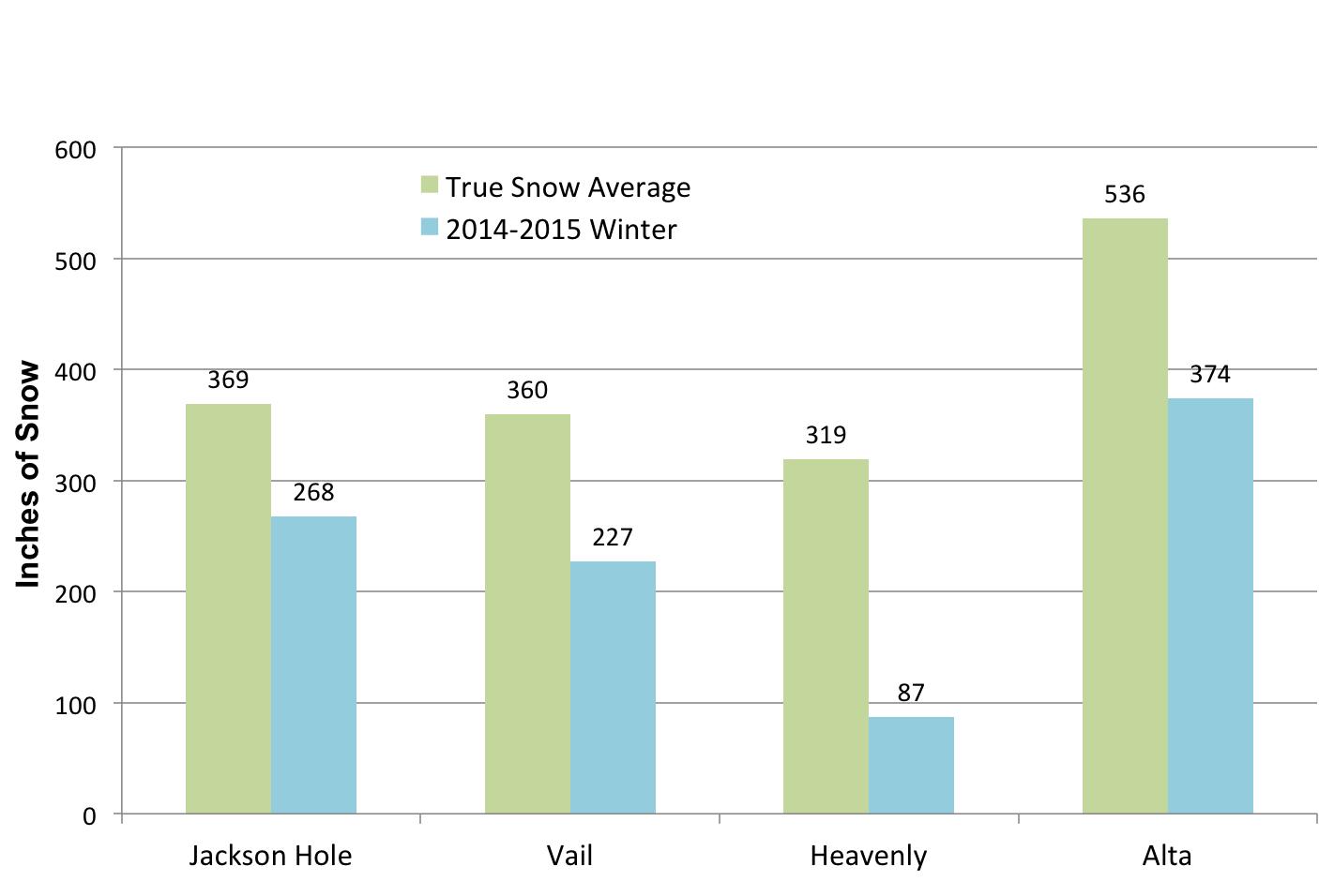 2015 Snow Totals