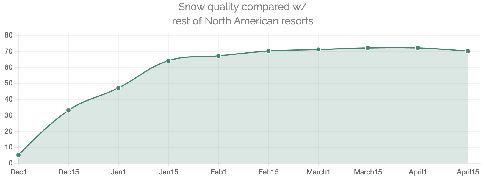 Telluride Snow Compared to Rest of North America