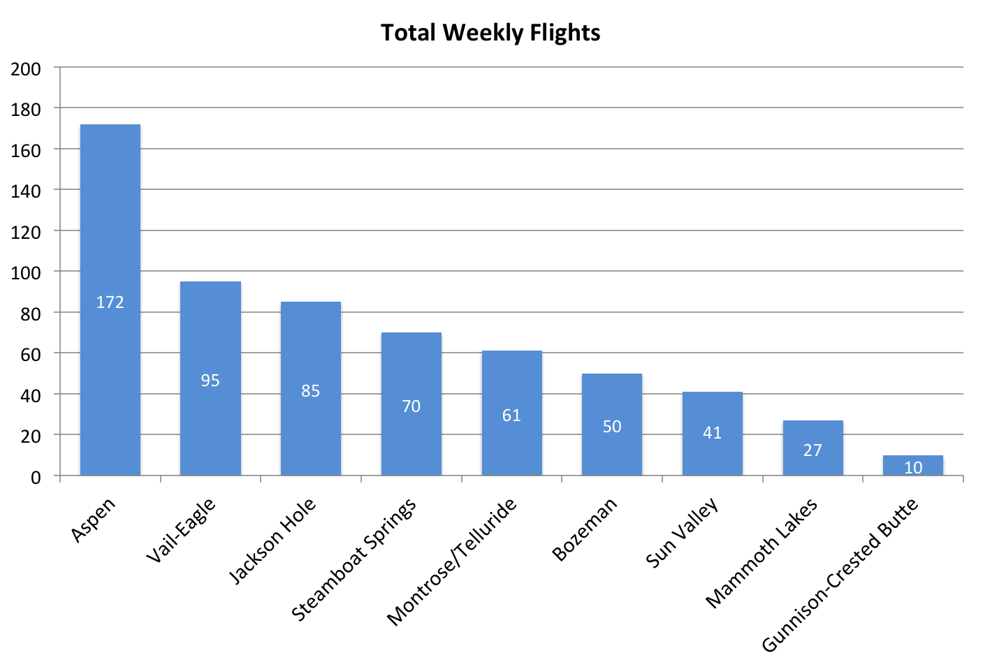 Regular Flights Per Ski Town, Weekly