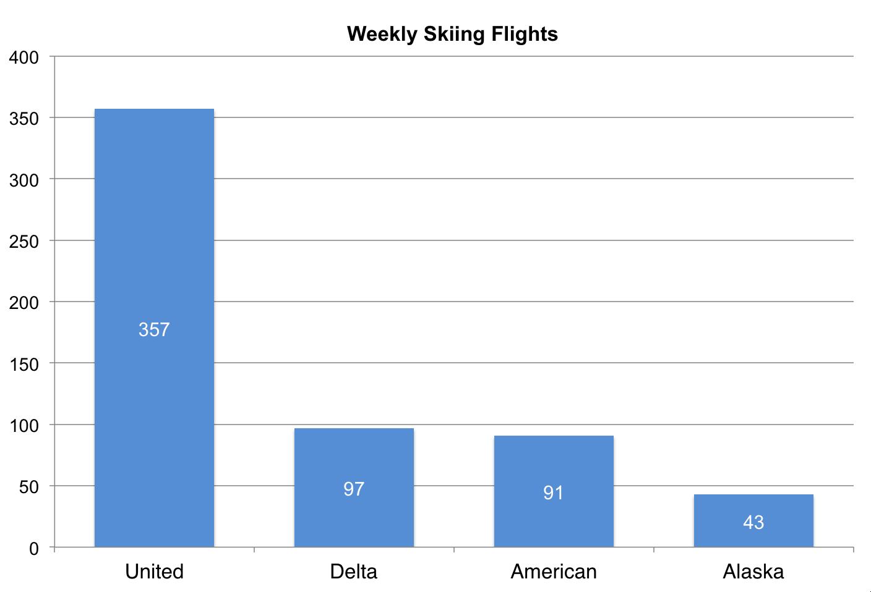 United dominates ski town flights